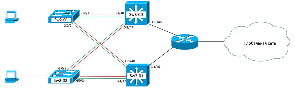 Пример настройки HSRP протокола....